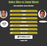 Andre Silva vs Lionel Messi h2h player stats