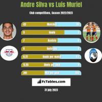 Andre Silva vs Luis Muriel h2h player stats