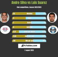 Andre Silva vs Luis Suarez h2h player stats