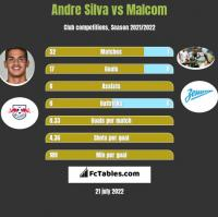 Andre Silva vs Malcom h2h player stats
