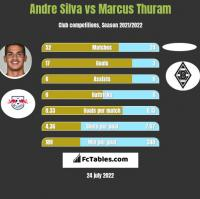 Andre Silva vs Marcus Thuram h2h player stats