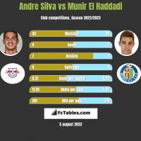 Andre Silva vs Munir El Haddadi h2h player stats