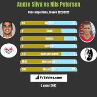 Andre Silva vs Nils Petersen h2h player stats