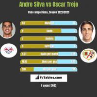 Andre Silva vs Oscar Trejo h2h player stats