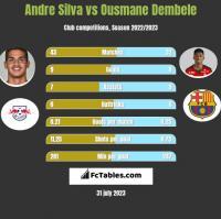 Andre Silva vs Ousmane Dembele h2h player stats