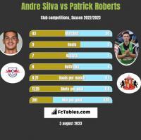 Andre Silva vs Patrick Roberts h2h player stats