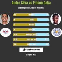 Andre Silva vs Patson Daka h2h player stats