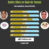Andre Silva vs Raul de Tomas h2h player stats
