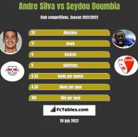 Andre Silva vs Seydou Doumbia h2h player stats