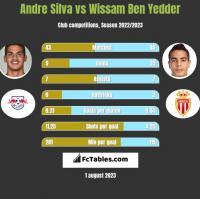 Andre Silva vs Wissam Ben Yedder h2h player stats