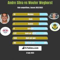 Andre Silva vs Wouter Weghorst h2h player stats