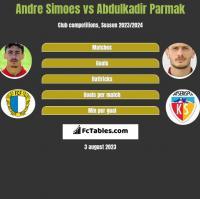Andre Simoes vs Abdulkadir Parmak h2h player stats