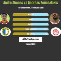 Andre Simoes vs Andreas Bouchalakis h2h player stats