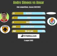 Andre Simoes vs Anuar h2h player stats