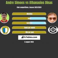 Andre Simoes vs Athanasios Dinas h2h player stats