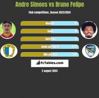 Andre Simoes vs Bruno Felipe h2h player stats
