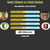 Andre Simoes vs Caleb Ekuban h2h player stats