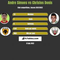 Andre Simoes vs Christos Donis h2h player stats