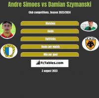Andre Simoes vs Damian Szymański h2h player stats