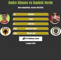 Andre Simoes vs Daniele Verde h2h player stats