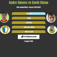 Andre Simoes vs David Simao h2h player stats