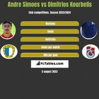 Andre Simoes vs Dimitrios Kourbelis h2h player stats