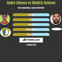 Andre Simoes vs Dimitris Kolovos h2h player stats