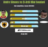 Andre Simoes vs El-Arabi Soudani h2h player stats