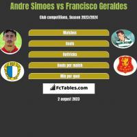 Andre Simoes vs Francisco Geraldes h2h player stats