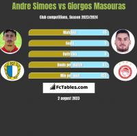 Andre Simoes vs Giorgos Masouras h2h player stats