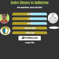 Andre Simoes vs Guilherme h2h player stats