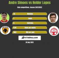 Andre Simoes vs Helder Lopes h2h player stats