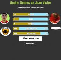 Andre Simoes vs Joao Victor h2h player stats