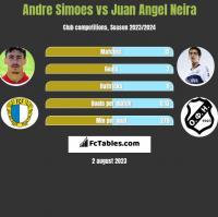 Andre Simoes vs Juan Angel Neira h2h player stats