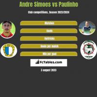 Andre Simoes vs Paulinho h2h player stats