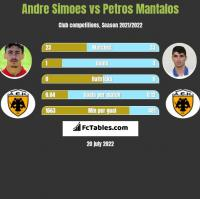 Andre Simoes vs Petros Mantalos h2h player stats
