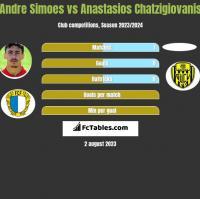 Andre Simoes vs Anastasios Chatzigiovanis h2h player stats