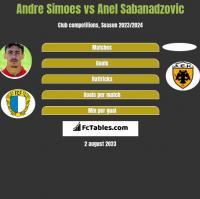 Andre Simoes vs Anel Sabanadzovic h2h player stats