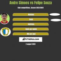 Andre Simoes vs Felipe Souza h2h player stats