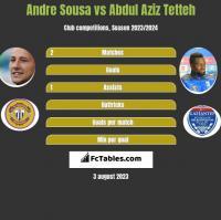 Andre Sousa vs Abdul Aziz Tetteh h2h player stats