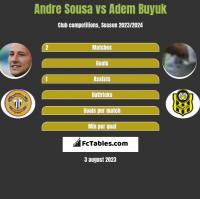 Andre Sousa vs Adem Buyuk h2h player stats