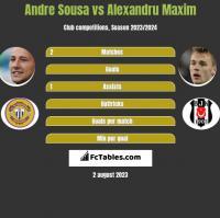 Andre Sousa vs Alexandru Maxim h2h player stats