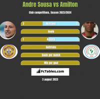 Andre Sousa vs Amilton h2h player stats