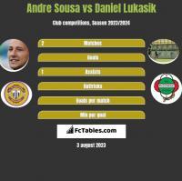 Andre Sousa vs Daniel Łukasik h2h player stats