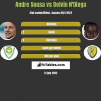 Andre Sousa vs Delvin N'Dinga h2h player stats