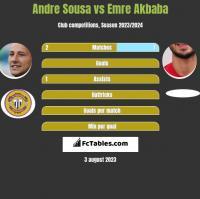 Andre Sousa vs Emre Akbaba h2h player stats