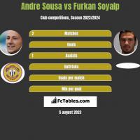 Andre Sousa vs Furkan Soyalp h2h player stats