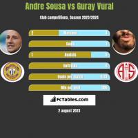 Andre Sousa vs Guray Vural h2h player stats