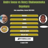 Andre Sousa vs Henry Chukwuemeka Onyekuru h2h player stats