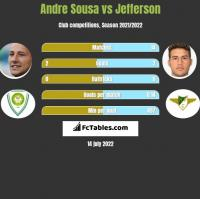 Andre Sousa vs Jefferson h2h player stats